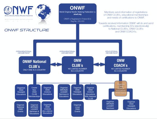 onwf-structure